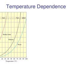 3 temperature dependence [ 1024 x 768 Pixel ]