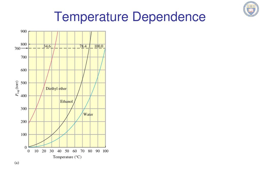 hight resolution of 3 temperature dependence