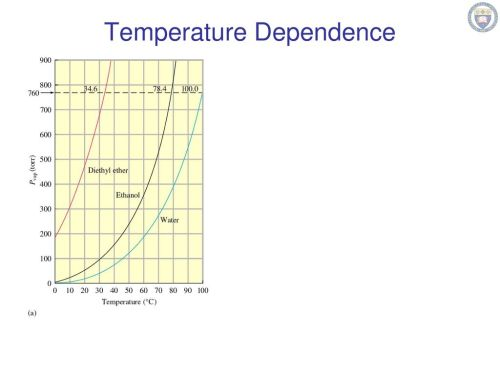 small resolution of 3 temperature dependence