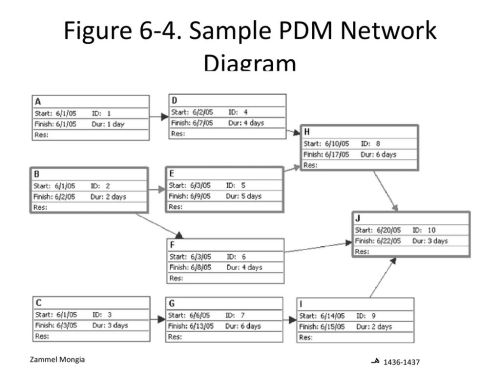 small resolution of sample pdm network diagram