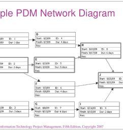 sample pdm network diagram [ 1024 x 768 Pixel ]