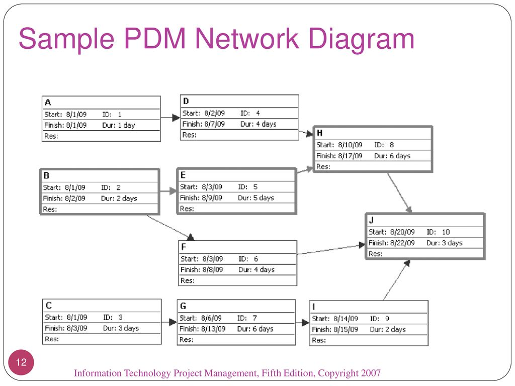 hight resolution of sample pdm network diagram
