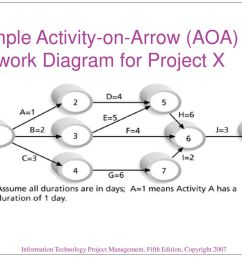 sample activity on arrow aoa network diagram for project x [ 1024 x 768 Pixel ]