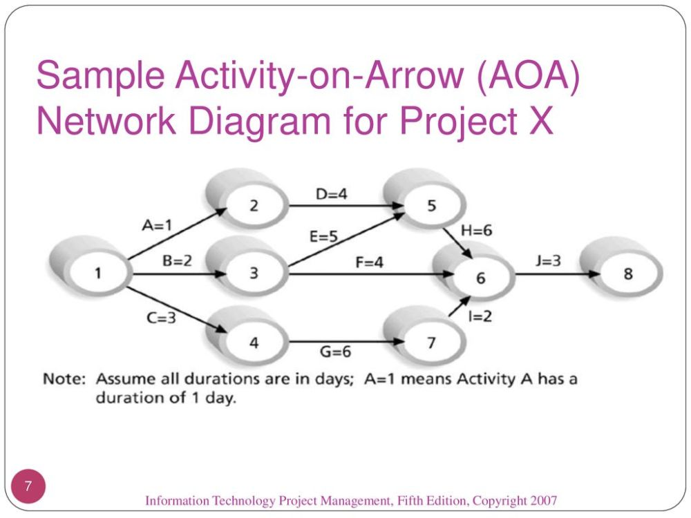 medium resolution of sample activity on arrow aoa network diagram for project x