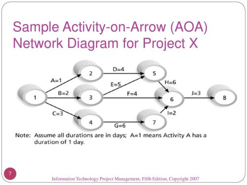small resolution of sample activity on arrow aoa network diagram for project x