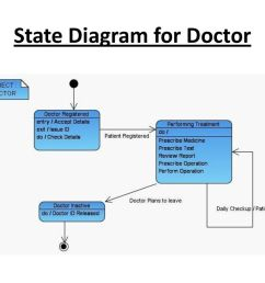 15 state diagram for doctor [ 1024 x 768 Pixel ]