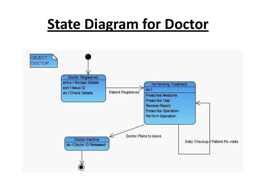 medium resolution of 15 state diagram for doctor