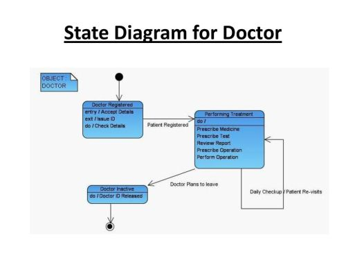 small resolution of 15 state diagram for doctor