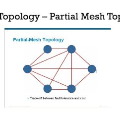 Partial Mesh Topology Diagram Lawn Mower Ignition Switch Wiring Computer Network And Design Ppt Download 35 Physical