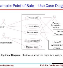 example point of sale use case diagram [ 1024 x 768 Pixel ]