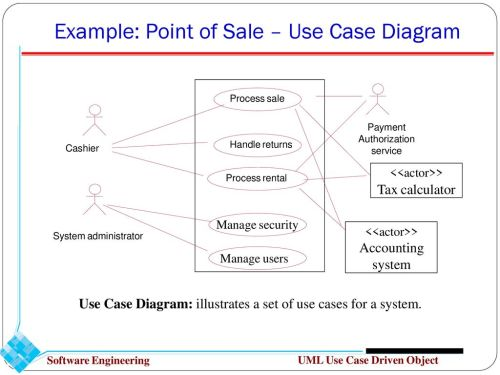 small resolution of example point of sale use case diagram