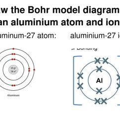 draw the bohr model diagram for an aluminium atom and ion  [ 1024 x 768 Pixel ]