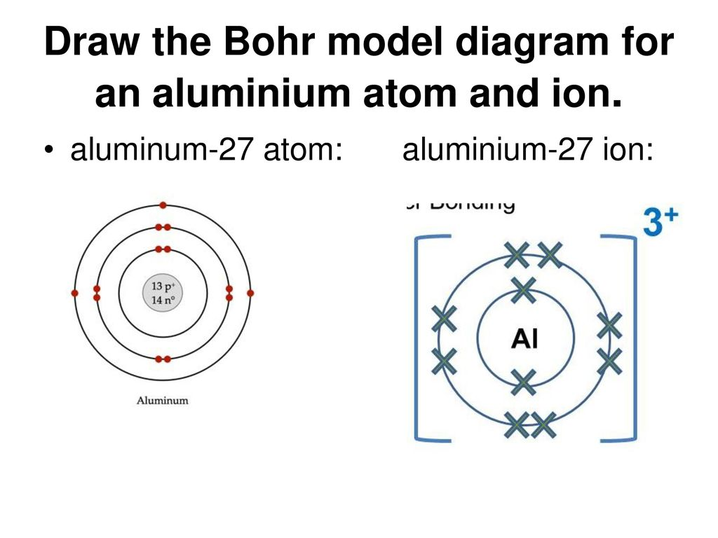 hight resolution of draw the bohr model diagram for an aluminium atom and ion
