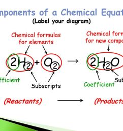 components of a chemical equation label your diagram  [ 1024 x 768 Pixel ]