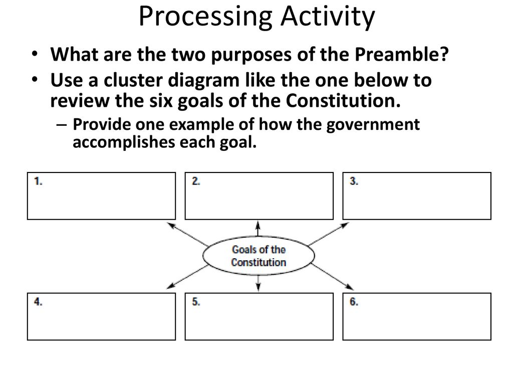 hight resolution of processing activity what are the two purposes of the preamble