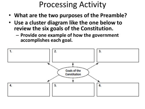 small resolution of processing activity what are the two purposes of the preamble