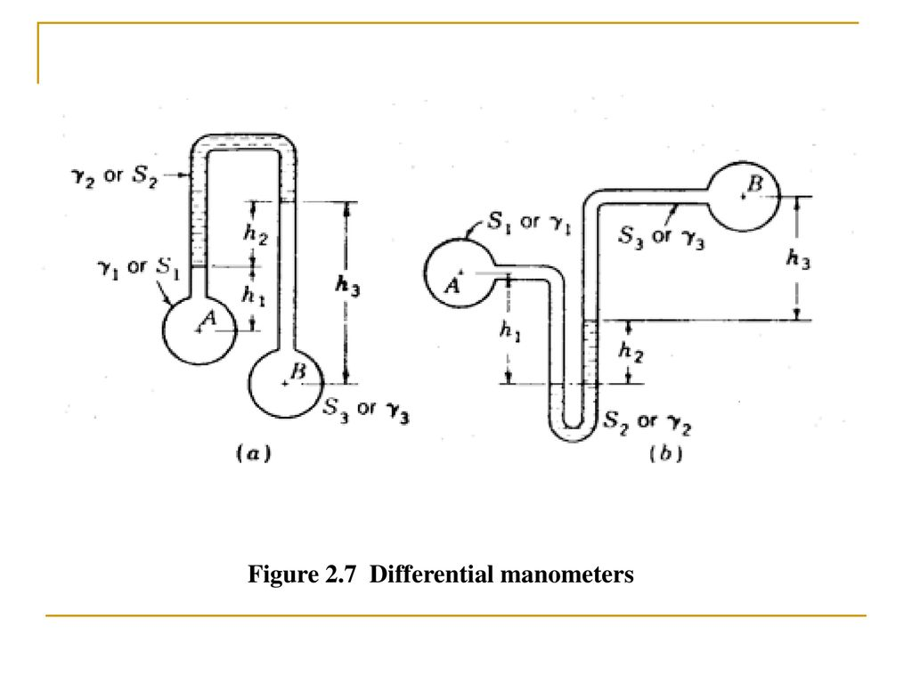 hight resolution of 5 figure 2 7 differential manometers