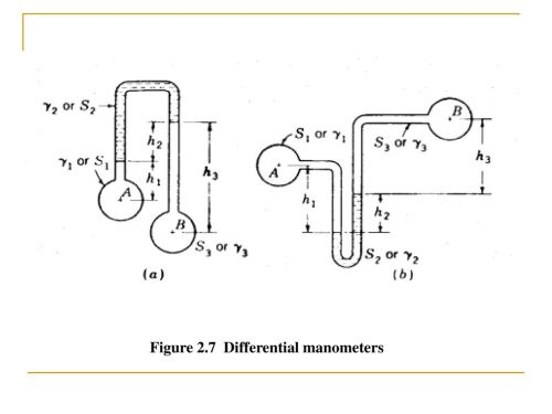 small resolution of 5 figure 2 7 differential manometers