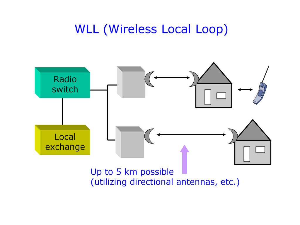 hight resolution of wll wireless local loop