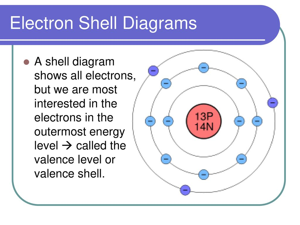 hight resolution of electron shell diagrams