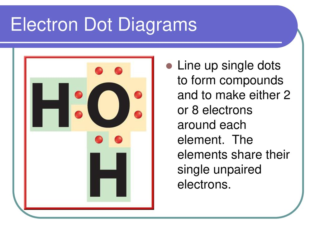 hight resolution of electron dot diagrams