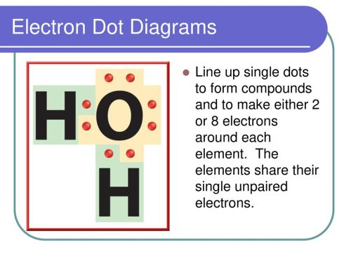 small resolution of electron dot diagrams