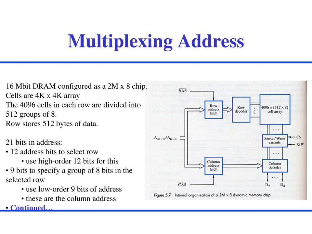 medium resolution of multiplexing address 16 mbit dram configured as a 2m x 8 chip