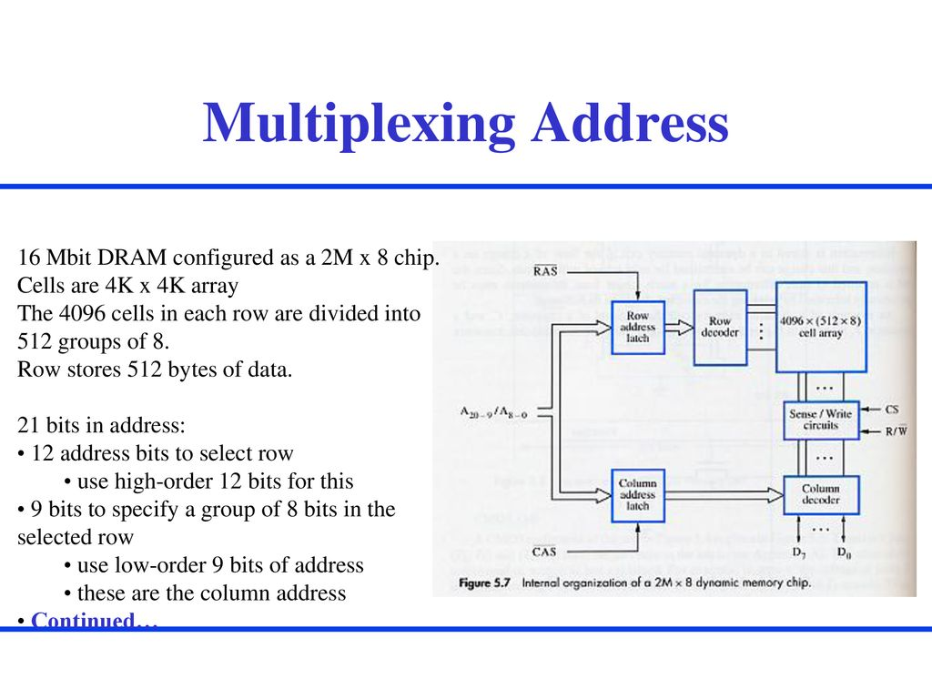 hight resolution of multiplexing address 16 mbit dram configured as a 2m x 8 chip
