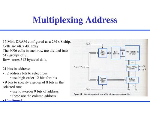 small resolution of multiplexing address 16 mbit dram configured as a 2m x 8 chip