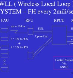 wll wireless local loop system fh every 2mili sec [ 1024 x 768 Pixel ]