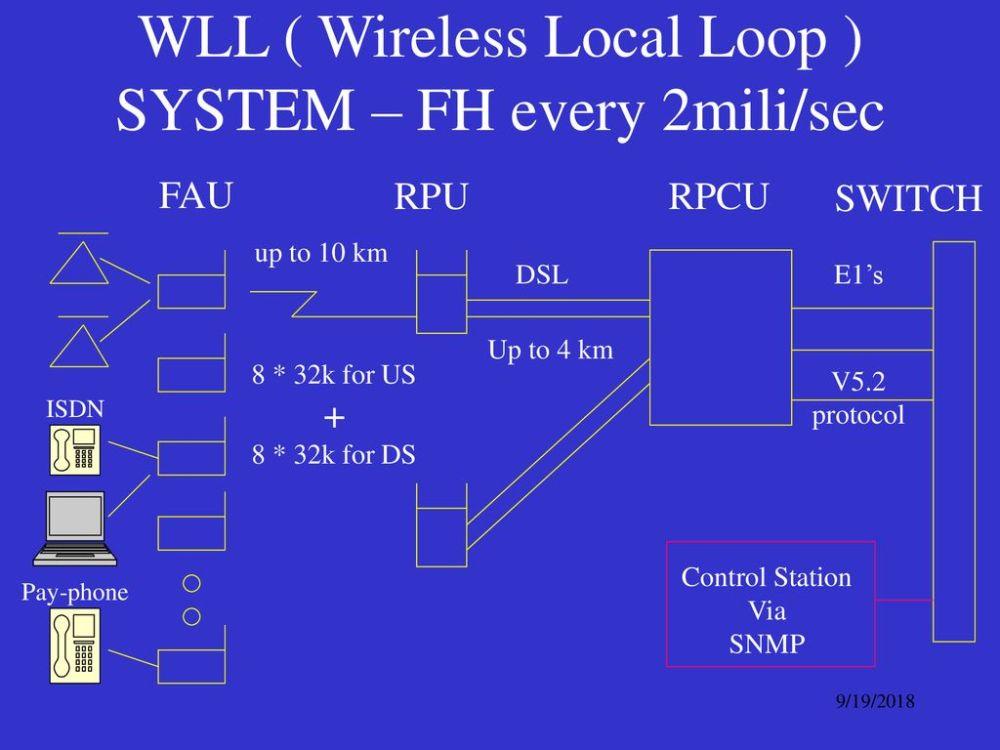 medium resolution of wll wireless local loop system fh every 2mili sec