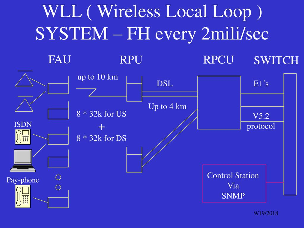hight resolution of wll wireless local loop system fh every 2mili sec