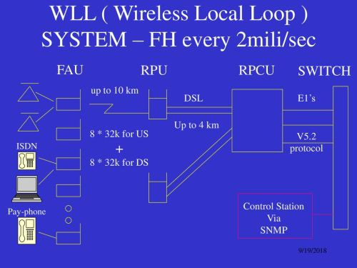 small resolution of wll wireless local loop system fh every 2mili sec