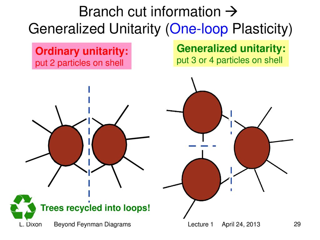hight resolution of branch cut information generalized unitarity one loop plasticity
