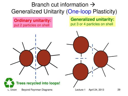 small resolution of branch cut information generalized unitarity one loop plasticity