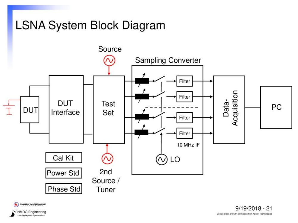 medium resolution of s parameter test set block diagram wiring diagram basic large signal network analyzer technology ppt downloadlsna