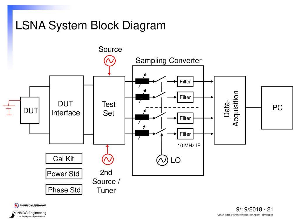 hight resolution of s parameter test set block diagram wiring diagram basic large signal network analyzer technology ppt downloadlsna