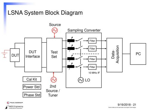 small resolution of s parameter test set block diagram wiring diagram basic large signal network analyzer technology ppt downloadlsna