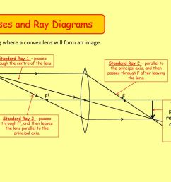 lenses and ray diagrams [ 1024 x 768 Pixel ]