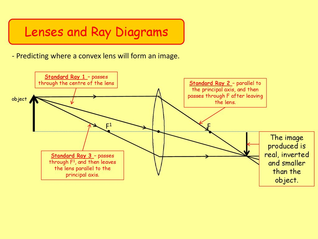 hight resolution of lenses and ray diagrams