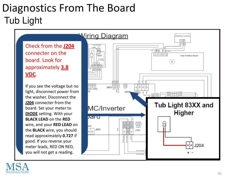 medium resolution of 95 diagnostics