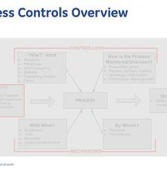 3 process controls overview [ 1024 x 768 Pixel ]