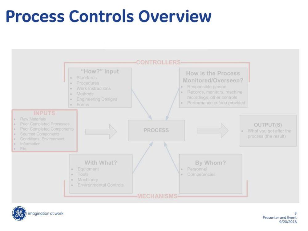 medium resolution of 3 process controls overview
