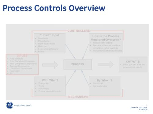 small resolution of 3 process controls overview