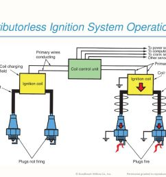 29 distributorless ignition system operation [ 1024 x 768 Pixel ]