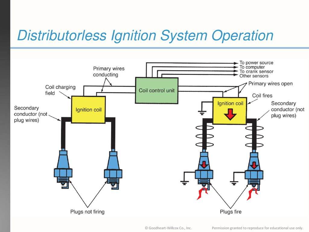 hight resolution of 29 distributorless ignition system operation