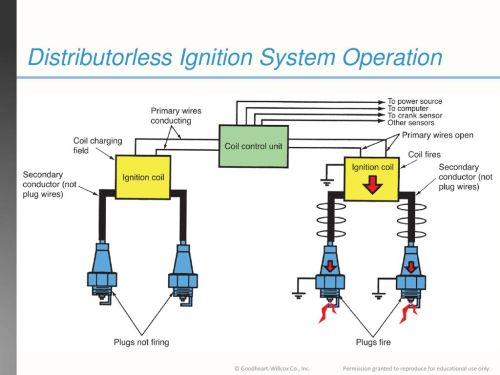 small resolution of 29 distributorless ignition system operation