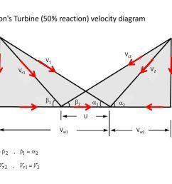parson s turbine 50 reaction velocity diagram [ 1024 x 768 Pixel ]
