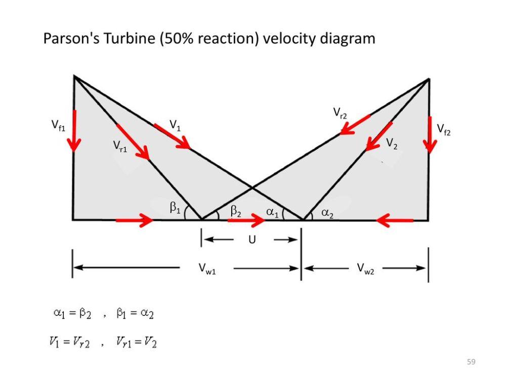 medium resolution of parson s turbine 50 reaction velocity diagram