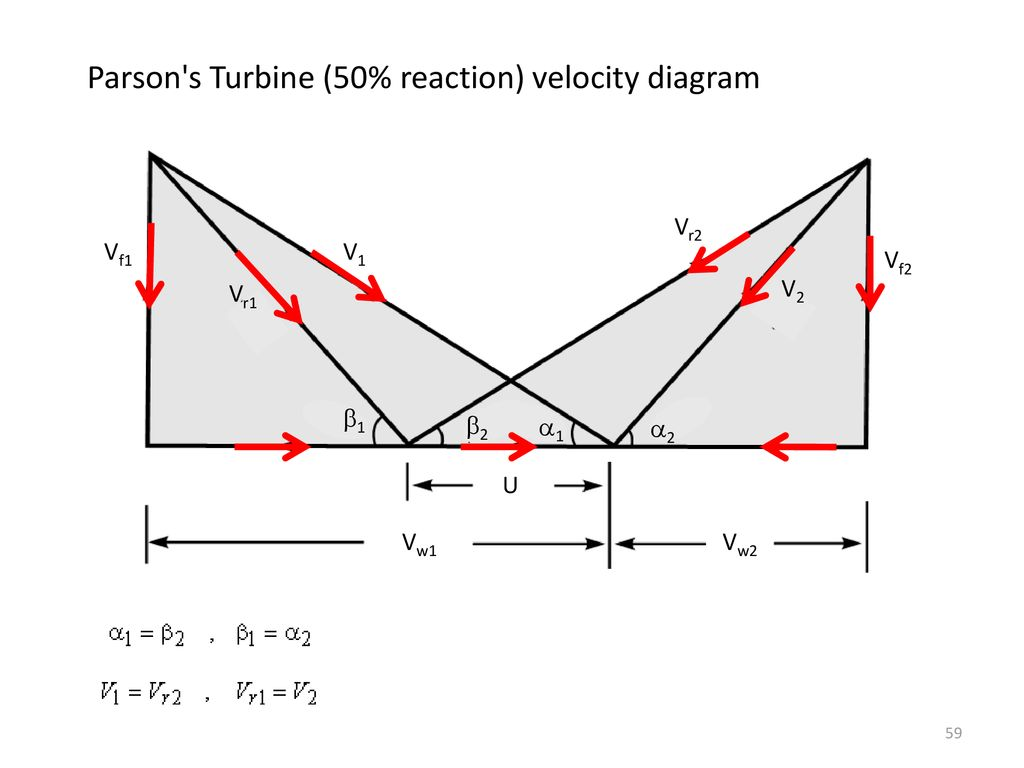 hight resolution of parson s turbine 50 reaction velocity diagram